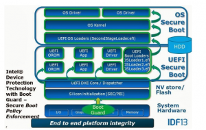 Intel Boot Guard Bypass – UHWO Cyber Security