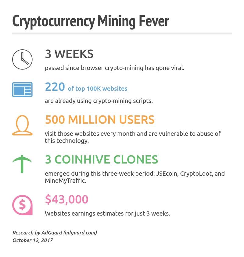 Cryptocurrency mining facts