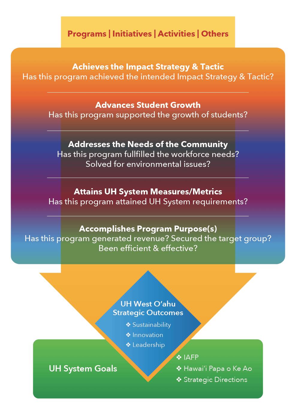 University of Hawaii - West O'ahu Strategic Action Plan