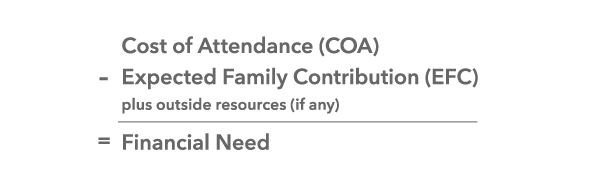 Depiction of an equation that states: Cost of Attendance minus Expected Family Contribution plus outside resources if any equals Financial Need.